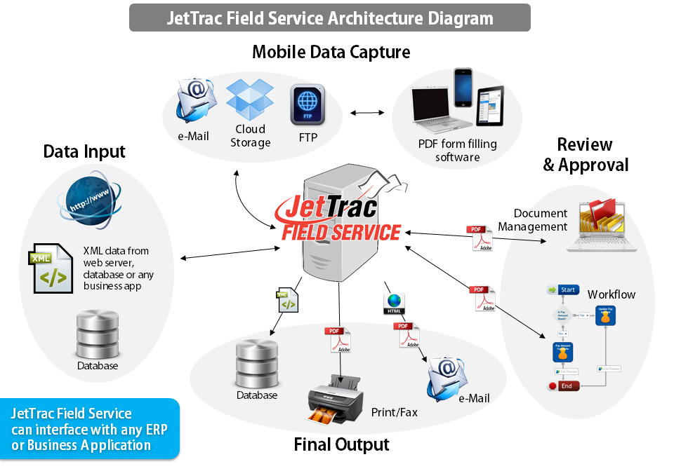 JetTrac Field Service Diagram