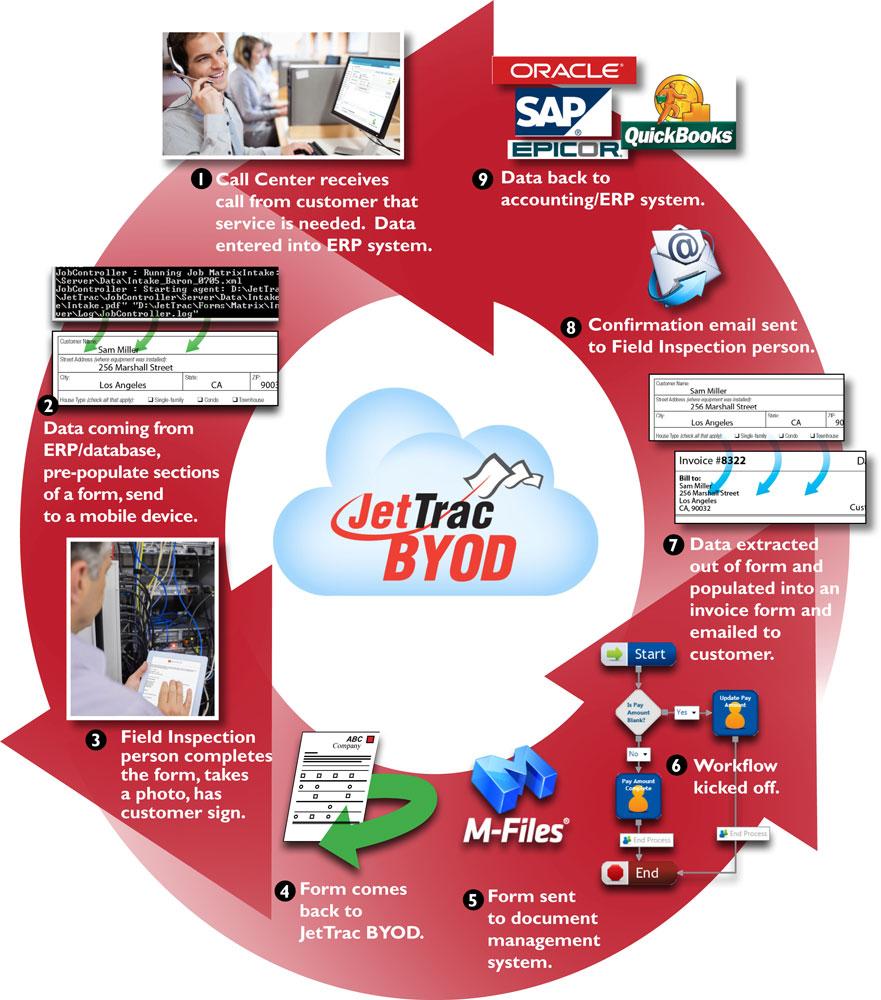 BYOD-Circle-Cloud