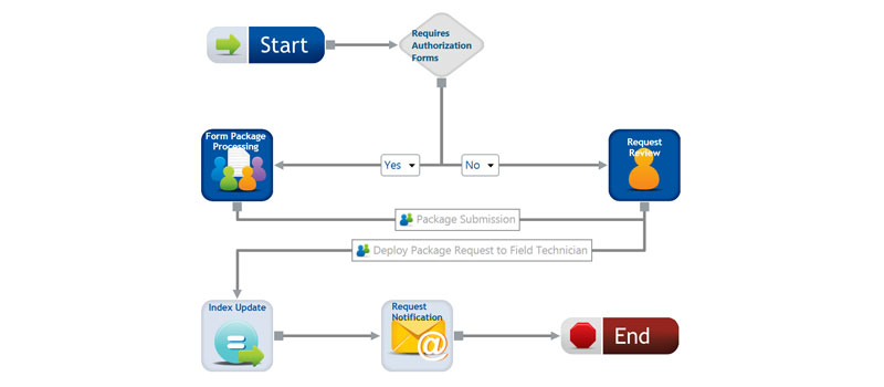 Field Tech Workflow
